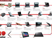 Lenovo fête Thinkpad