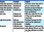 souffle nouveau pour E-commerce étranger Inde