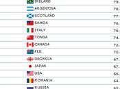 Rugby, classement mondial avant tournée d'automne