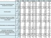 voit créations d'emploi dans petites entreprises 2009 2010