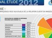 entreprises françaises n'ont service client qualité