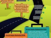 Moyens pour générer trafic