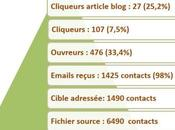 campagnes emailings pour outil prospection redoutable