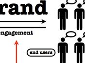 Médias sociaux développement