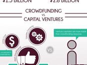 crowdfunding face investisseurs classiques