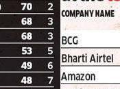 Cognizant, numéro recruteurs Indiens