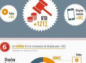 points clés publicité numérique France
