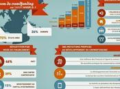 Infographie crowdfunding SmartAngels