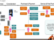 Quand Zappos (Amazon) web-to-store