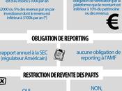 #Infographie législation €crowdfunding
