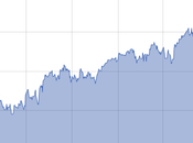 Bourse aime François Hollande