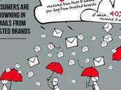 Idées reçues l'e-mail marketing