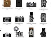 appareils fait l'Histoire photo
