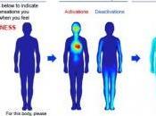 Chaque ÉMOTION expression corporelle spécifique PNAS