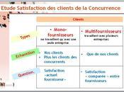Comment Mesurer satisfaction clients concurrence