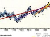 propos pause actuelle réchauffement global