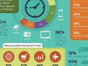 Device mobile changé notre façon consommer