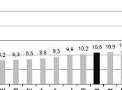 Chômage zone euro 12,0% janvier
