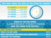 Infographie utilisateurs LinkedIn, mais…