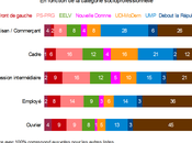 Elections européennes force d'attraction Front national catégories populaires