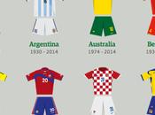L'évolution maillots sélections depuis première coupe Monde en1930