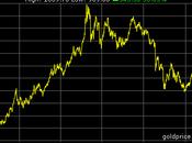 bonnes raisons font dire maintenant meilleur moment pour acheter l'or.