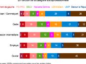 Rediffusion élections européennes, force d'attraction Front national catégories populaires