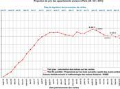 Crise immobilière socialisme parisien avancée