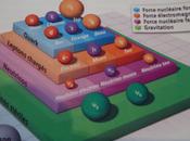 """Mysterieux neutrinos (11):Ce """"crois"""": lois """"structures dieux""""!)"""