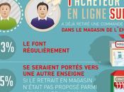 """Français plebiscitent """"Click Collect"""""""