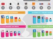 Etude social media Quelles sont marques font l'actu