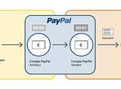 Attijariwafa bank partenariat exclusif avec PayPal