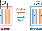 Cette technologie inédite permet convertir chaleur ambiante courant électrique