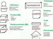 Guide pour importer données externes dans Google Analytics