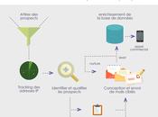 conseils pratiques pour optimiser votre content marketing 2015