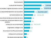 Rapport d'étude attentes acheteurs ligne 2015