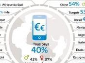 L'usage mobile Français magasin reste encore limité
