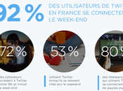 Pourquoi twitter aussi weekend!