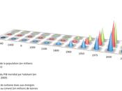 Pétrole Carbone. Economie, croissance… L'effondrement promis expliqué tous