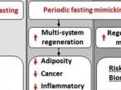 LONGÉVITÉ: régime mime jeûne promet rester Cell Metabolism
