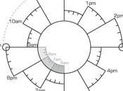 Chronodex, Spiraldex Gérer votre temps améliorer productivité calendrier circulaire Juillet 2015 cadeau (printable)