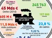SNCF chiffres-clés
