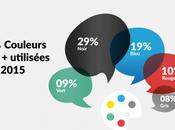 [Infographie] Bilan tendances logos 2016.
