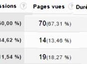 communautés Google+ apportent visites votre site