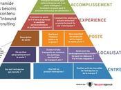 Comment attirer talents avec stratégie contenu