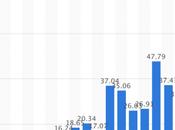 Savez-vous combien d'iPhones sont vendus depuis lancement 2007