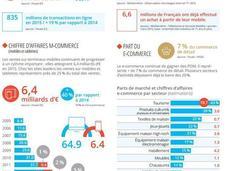 E-commerce 2016 chiffres clés Fevad avoir sous main rentrée