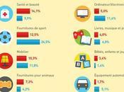 M-commerce croit 200% fois plus rapidement l'E-commerce 2017