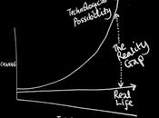 mythe progrès exponentiel