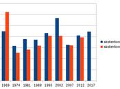 Présidentielle abstention record